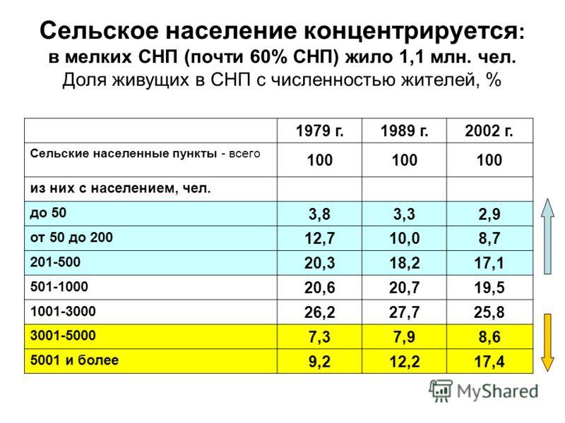 Сельское население концентрируется : в мелких СНП (почти 60% СНП) жило 1,1 млн. чел. Доля живущих в СНП с численностью жителей, % 1979 г.1989 г.2002 г. Сельские населенные пункты - всего 100 из них с населением, чел. до 50 3,83,32,9 от 50 до 200 12,7