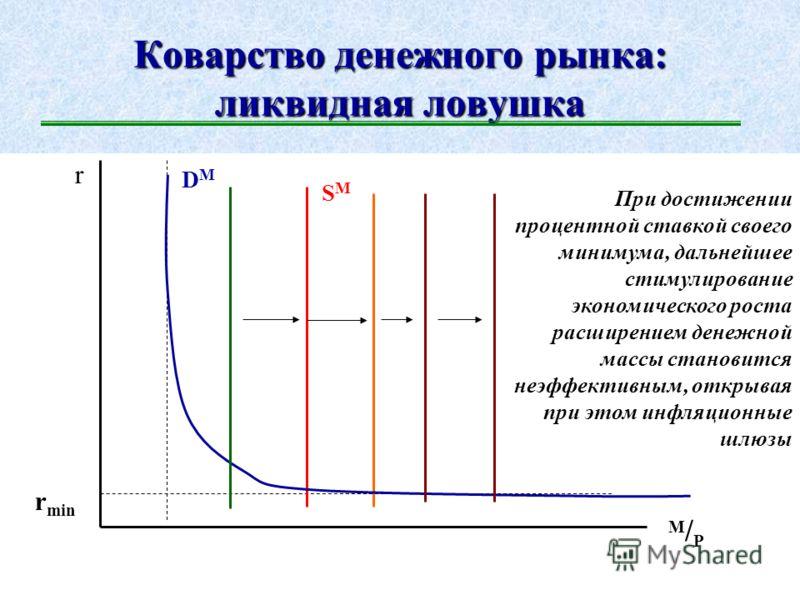 Равновесие на денежном рынке r M/PM/P DMDM SMSM r min r1r1 r2r2 Изменяющийся уровень процентной ставки является центрирующим параметром денежного рынка