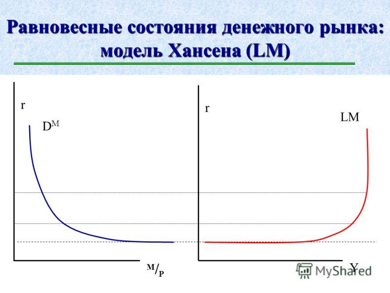 Коварство денежного рынка: ликвидная ловушка r M/PM/P DMDM SMSM r min При достижении процентной ставкой своего минимума, дальнейшее стимулирование экономического роста расширением денежной массы становится неэффективным, открывая при этом инфляционны