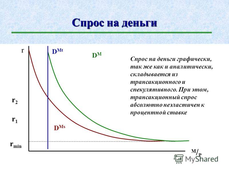 Спекулятивный спрос на деньги r M/PM/P D Ms r min r max По мере снижения процентной ставки растут предпочтения ликвидности, что увеличивает спекулятивный спрос на деньги. При снижении r до r min все деньги уходят из банковской системы в спекулятивный
