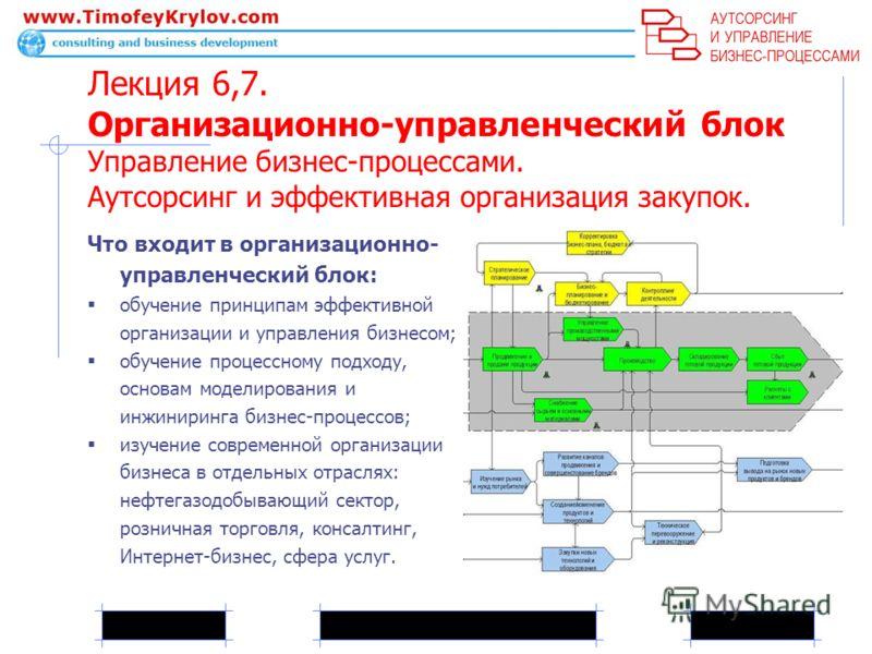 Лекция 6,7. Организационно-управленческий блок Управление бизнес-процессами. Аутсорсинг и эффективная организация закупок. Что входит в организационно- управленческий блок: обучение принципам эффективной организации и управления бизнесом; обучение пр