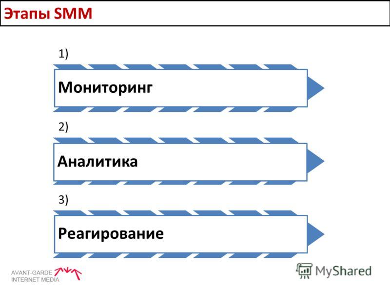 1) Мониторинг 2) Аналитика 3) Реагирование Этапы SMM