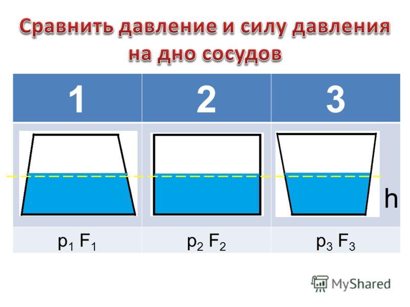 123 р 1 F 1 р 2 F 2 р 3 F 3 h