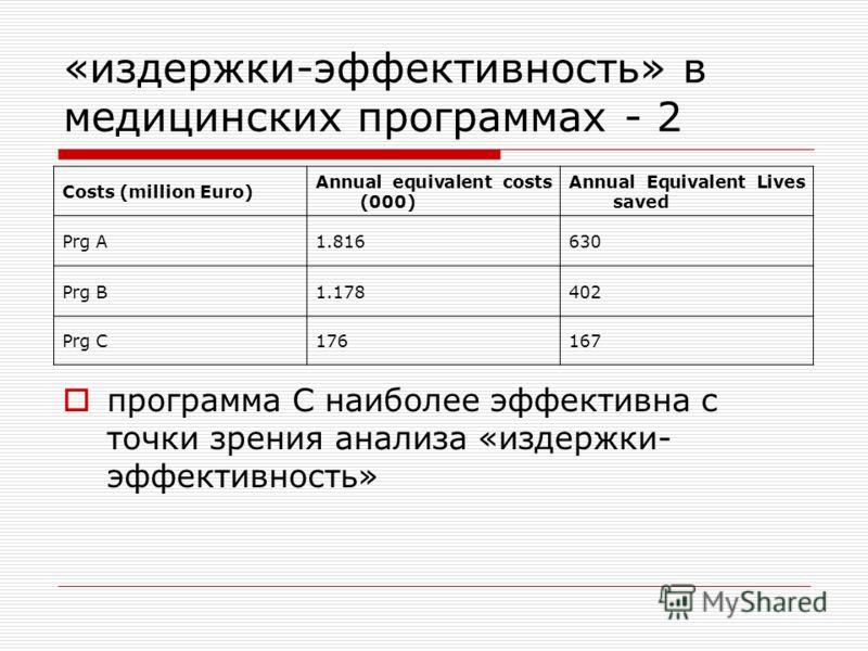 «издержки-эффективность» в медицинских программах - 2 Costs (million Euro) Annual equivalent costs (000) Annual Equivalent Lives saved Prg A1.816630 Prg B1.178402 Prg C176167 программа С наиболее эффективна с точки зрения анализа «издержки- эффективн