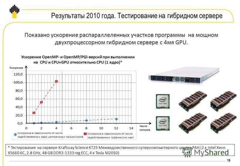 19 Результаты 2010 года. Тестирование на гибридном сервере Показано ускорение распараллеленных участков программы на мощном двухпроцессорном гибридном сервере с 4мя GPU. * Тестирование на сервере Kraftway Science KT25 Межведомственного суперкомпьютер