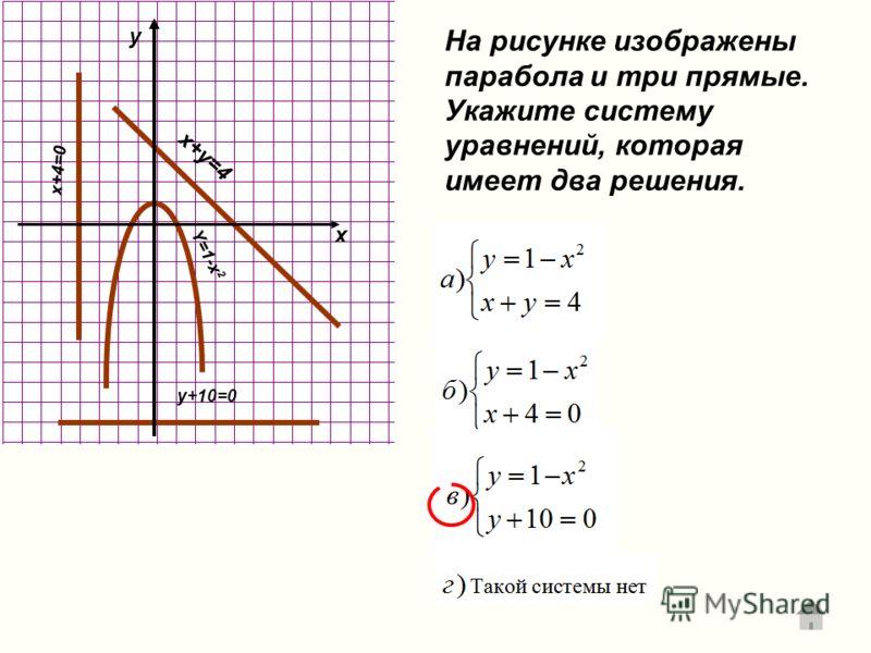 Y=1-x 2 x+4=0 x+y=4 y+10=0 На рисунке изображены парабола и три прямые. Укажите систему уравнений, которая имеет два решения. x y