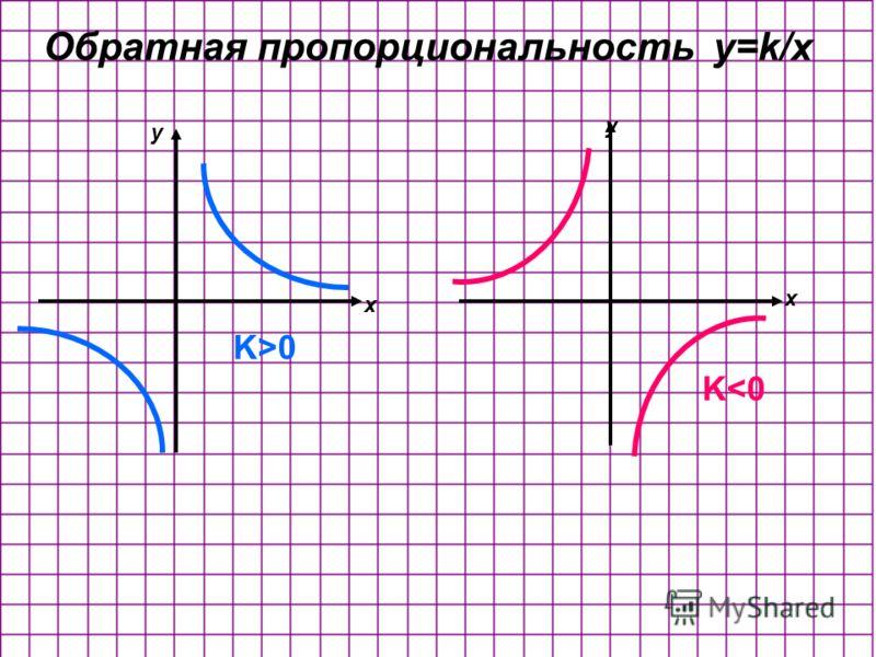 Обратная пропорциональность y=k/x K>0 K