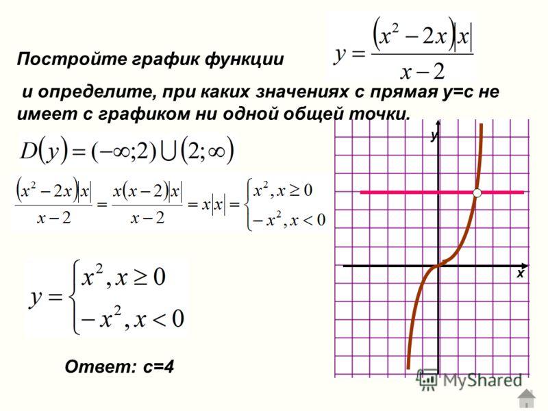 Постройте график функции и определите, при каких значениях с прямая у=с не имеет с графиком ни одной общей точки. x y Ответ: с=4