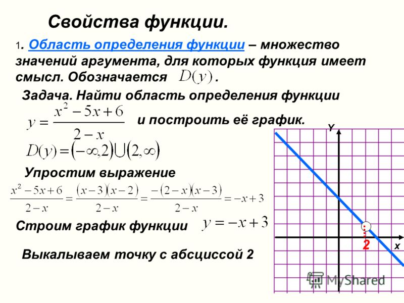 Свойства функции. 1. Область определения функции – множество значений аргумента, для которых функция имеет смысл. Обозначается. Задача. Найти область определения функции и построить её график. Упростим выражение x Строим график функции Y Выкалываем т