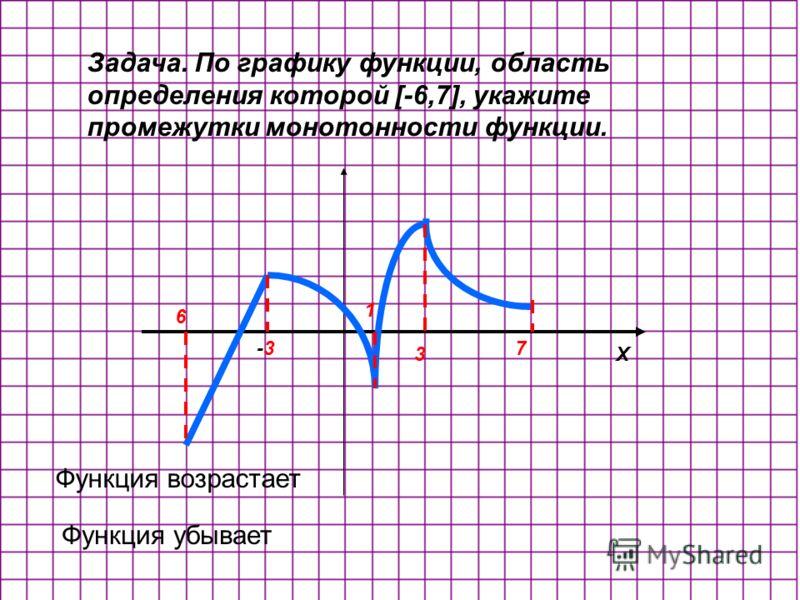 Задача. По графику функции, область определения которой [-6,7], укажите промежутки монотонности функции. Х -3-3 1 3 6 7 Функция возрастает Функция убывает