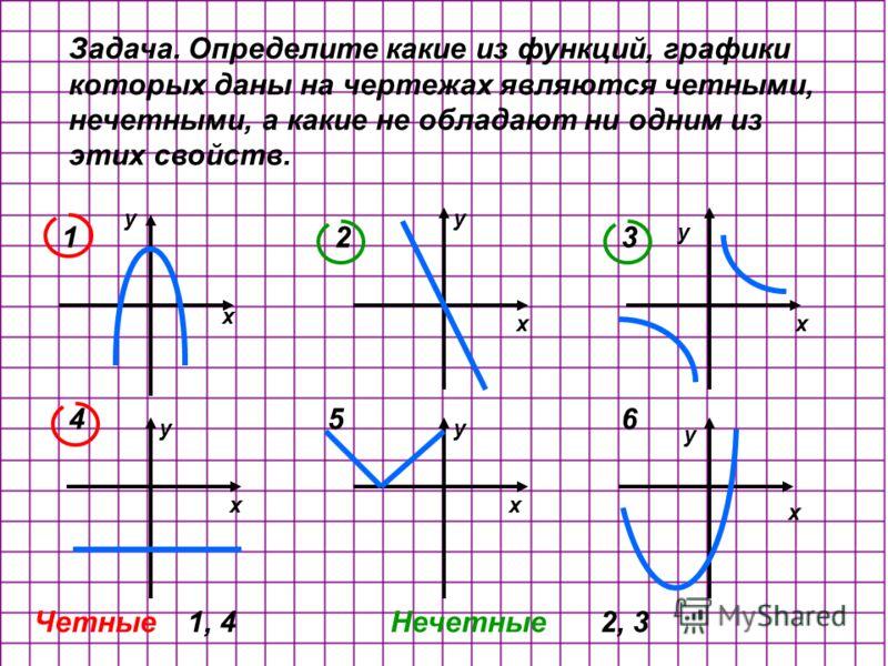 Задача. Определите какие из функций, графики которых даны на чертежах являются четными, нечетными, а какие не обладают ни одним из этих свойств. x y xx xx x y y yy y 123 456 Четные1, 4Нечетные2, 3