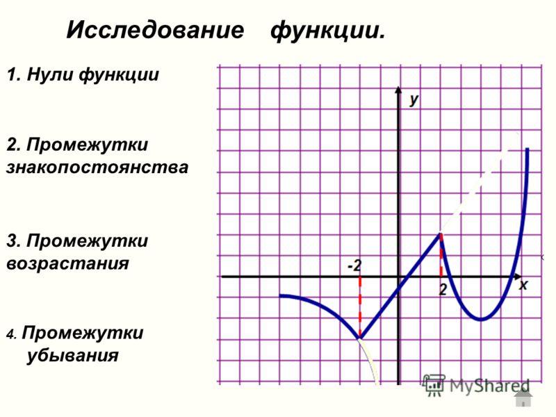 Исследование функции. 1.Нули функции 3. Промежутки возрастания 4. Промежутки убывания 2. Промежутки знакопостоянства