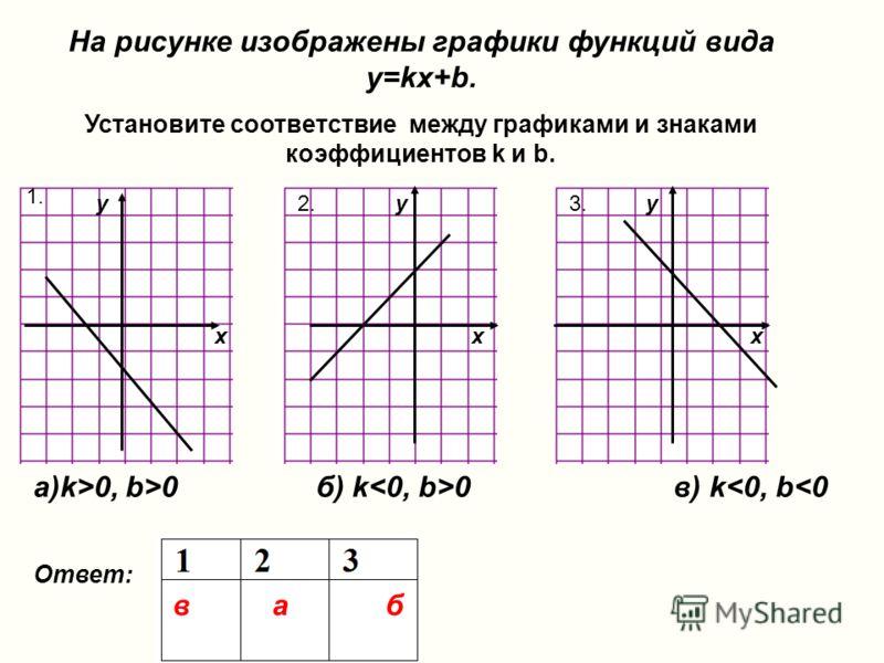 На рисунке изображены графики функций вида y=kx+b. Установите соответствие между графиками и знаками коэффициентов k и b. а)k>0, b>0 б) k 0 в) k