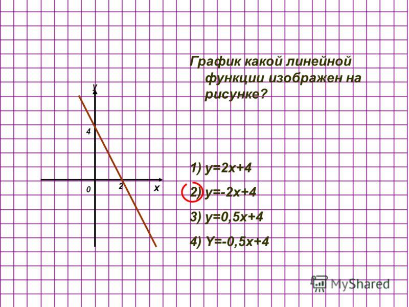 x y 2 4 График какой линейной функции изображен на рисунке? 1)y=2x+4 2)y=-2x+4 3)y=0,5x+4 4)Y=-0,5x+4 0