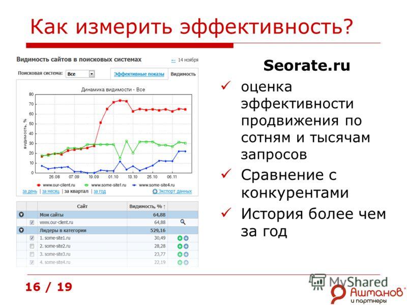 Как измерить эффективность? Seorate.ru оценка эффективности продвижения по сотням и тысячам запросов Сравнение с конкурентами История более чем за год 16 / 19