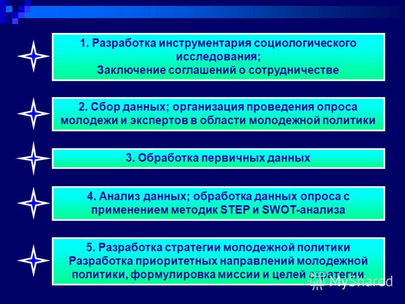 2. Сбор данных; организация проведения опроса молодежи и экспертов в области молодежной политики 3. Обработка первичных данных 4. Анализ данных; обработка данных опроса с применением методик STEP и SWOT-анализа 5. Разработка стратегии молодежной поли