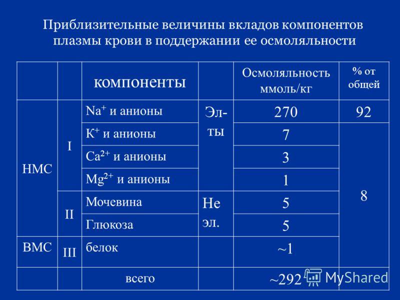 Приблизительные величины вкладов компонентов плазмы крови в поддержании ее осмоляльности компоненты Осмоляльность ммоль/кг % от общей НМС I Na + и анионы Эл- ты 27092 К + и анионы 7 8 Са 2+ и анионы 3 Мg 2+ и анионы 1 II Мочевина Не эл. 5 Глюкоза 5 В