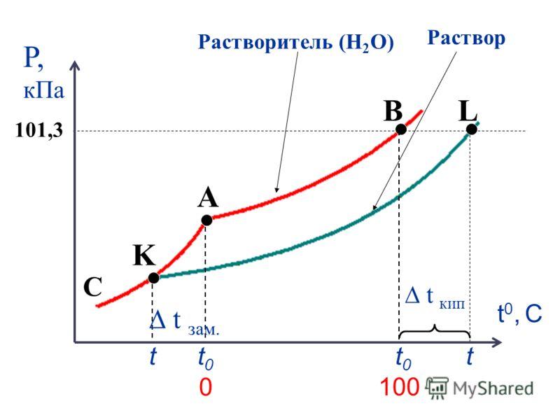 C A B K L t0t0 t t кип t0t0 t t зам. Р, кПа t0, Сt0, С 101,3 100 0 Растворитель (Н 2 О) Раствор