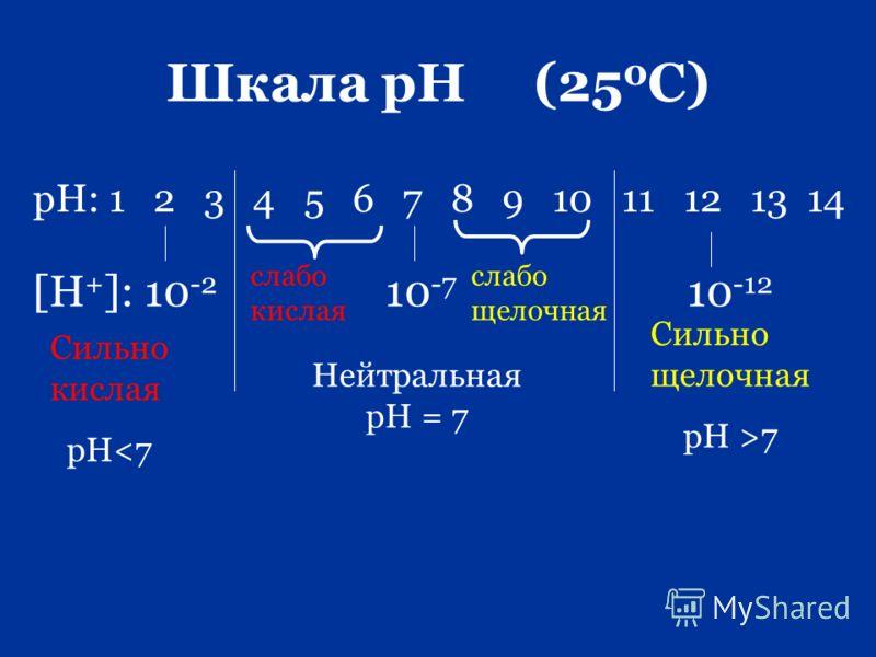 Шкала рН (25 0 С) рН: 1 2 3 4 5 6 7 8 9 10 11 12 13 14 [H + ]: 10 -2 10 -7 10 -12 слабо кислая слабо щелочная Нейтральная рН = 7 Сильно кислая рН7