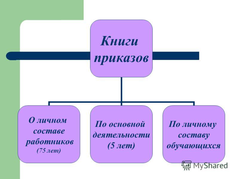 Книги приказов О личном составе работников (75 лет) По основной деятельности (5 лет) По личному составу обучающихся