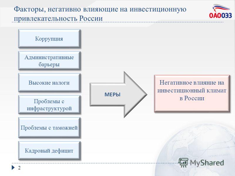 Факторы, негативно влияющие на инвестиционную привлекательность России 2 Коррупция Проблемы с таможней Кадровый дефицит Административные барьеры Высокие налоги Проблемы с инфраструктурой Негативное влияние на инвестиционный климат в России МЕРЫ