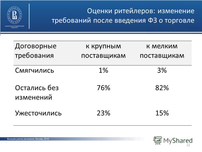 12 Оценки ритейлеров: изменение требований после введения ФЗ о торговле Договорные требования к крупным поставщикам к мелким поставщикам Смягчились1%1%3%3% Остались без изменений 76%82% Ужесточились23%15%