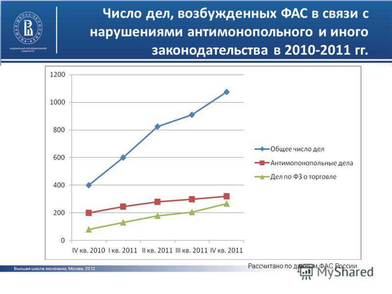 Число дел, возбужденных ФАС в связи с нарушениями антимонопольного и иного законодательства в 2010-2011 гг. Рассчитано по данным ФАС России