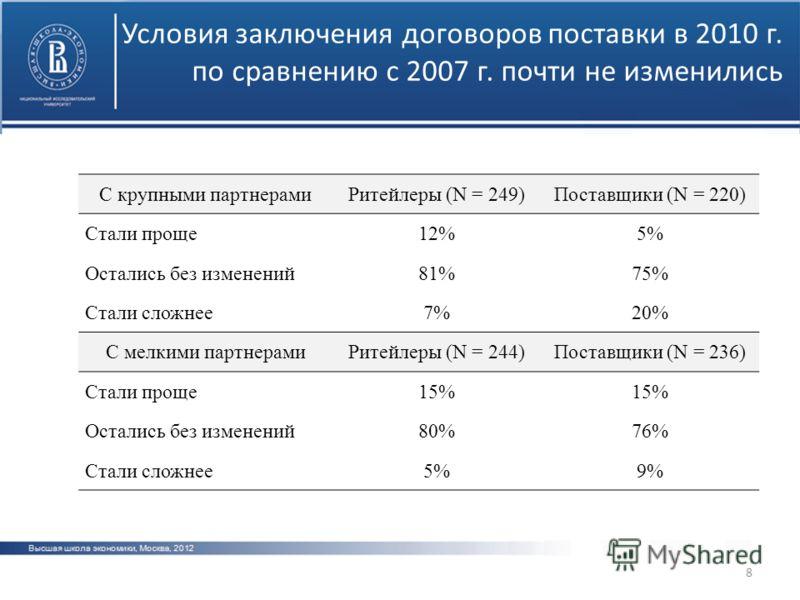 Условия заключения договоров поставки в 2010 г. по сравнению с 2007 г. почти не изменились 8 С крупными партнерамиРитейлеры (N = 249)Поставщики (N = 220) Стали проще12%5%5% Остались без изменений81%75% Стали сложнее7%7%20%20% С мелкими партнерамиРите