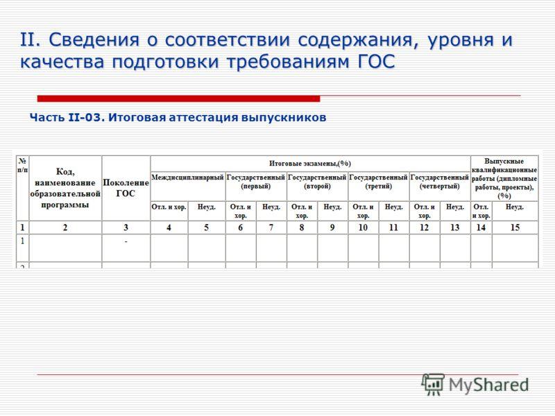 II. Сведения о соответствии содержания, уровня и качества подготовки требованиям ГОС Часть II-03. Итоговая аттестация выпускников