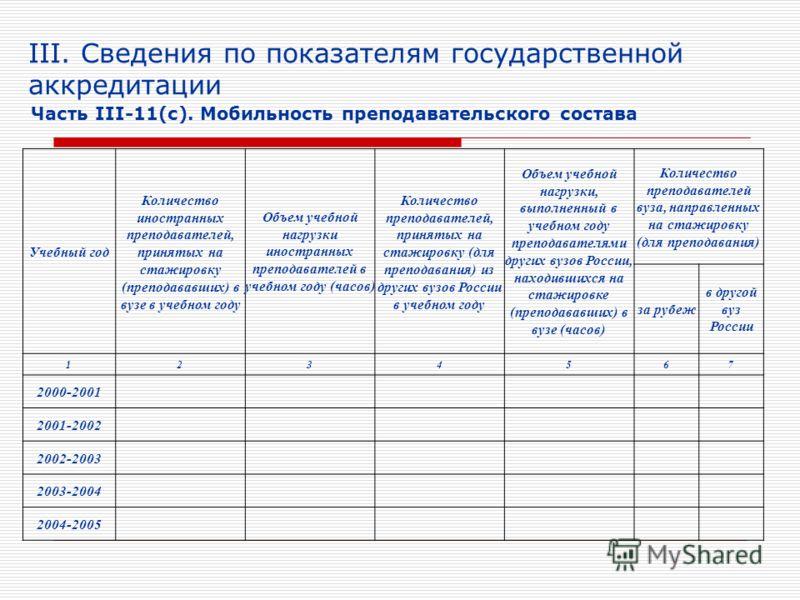 III. Сведения по показателям государственной аккредитации Часть III-11(с). Мобильность преподавательского состава Учебный год Количество иностранных преподавателей, принятых на стажировку (преподававших) в вузе в учебном году Объем учебной нагрузки и