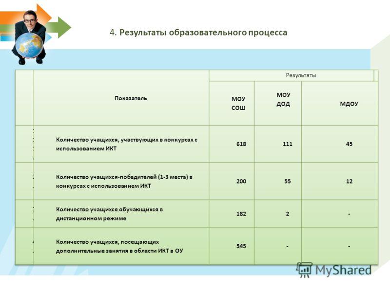 4. Результаты образовательного процесса