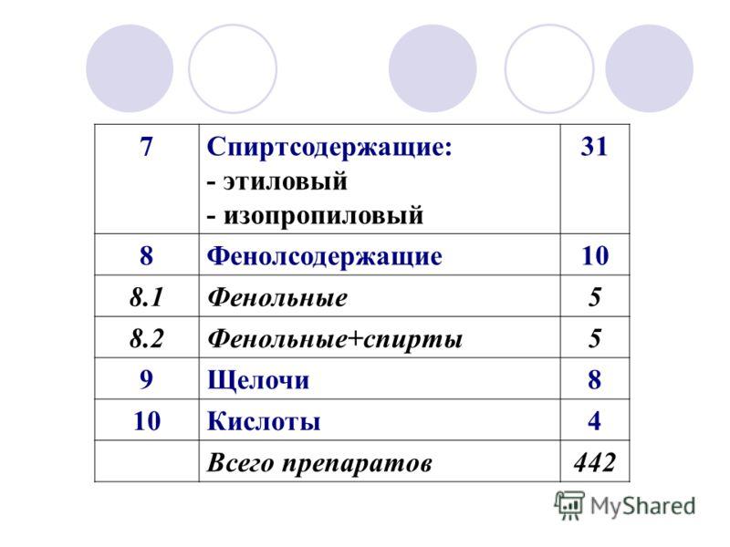 7Спиртсодержащие: - этиловый - изопропиловый 31 8Фенолсодержащие10 8.1Фенольные5 8.2Фенольные+спирты5 9Щелочи8 10Кислоты4 Всего препаратов442
