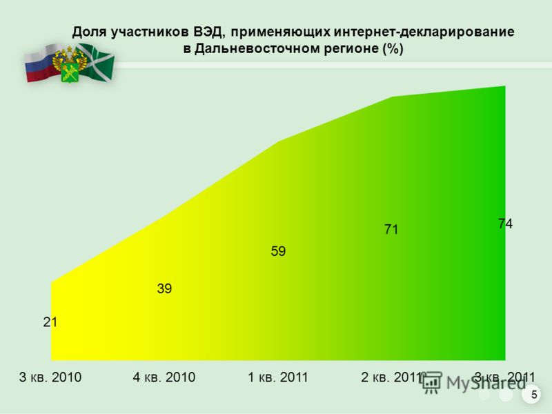Доля участников ВЭД, применяющих интернет-декларирование в Дальневосточном регионе (%) 5