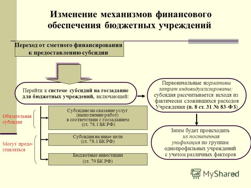 36 Изменение механизмов финансового обеспечения бюджетных учреждений Переход от сметного финансирования к предоставлению субсидии Перейти к системе субсидий на госзадание для бюджетных учреждений, включающей: Субсидию на оказание услуг (выполнение ра
