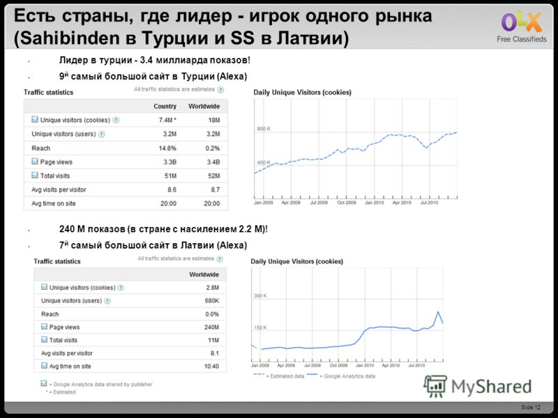 Slide 12 Есть страны, где лидер - игрок одного рынка (Sahibinden в Турции и SS в Латвии) Лидер в турции - 3.4 миллиарда показов! 9 й самый большой сайт в Турции (Alexa) 240 M показов (в стране с насилением 2.2 М)! 7 й самый большой сайт в Латвии (Ale