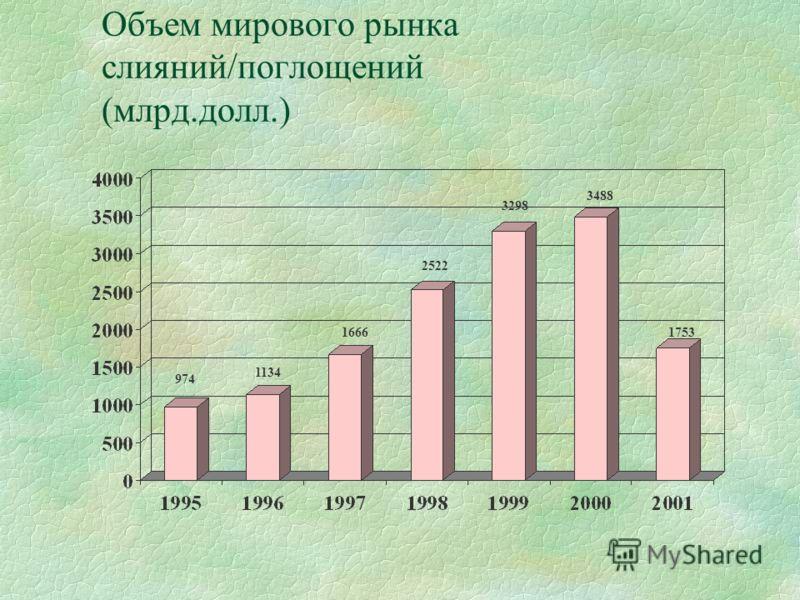 Объем мирового рынка слияний/поглощений (млрд.долл.) 974 1134 1666 2522 3298 3488 1753
