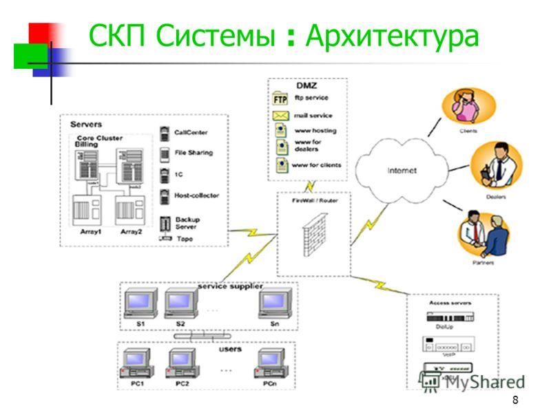 8 СКП Системы : Архитектура