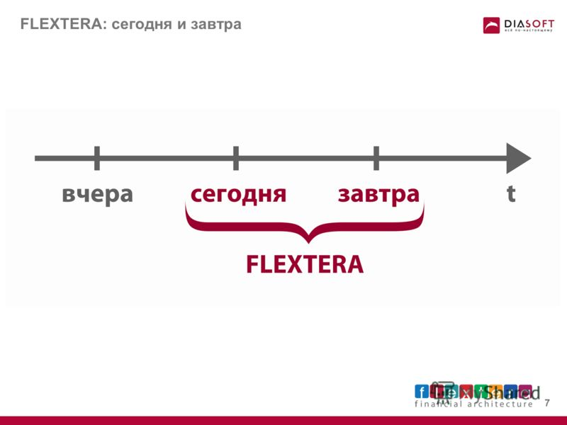 Эволюция каналов доступа 6