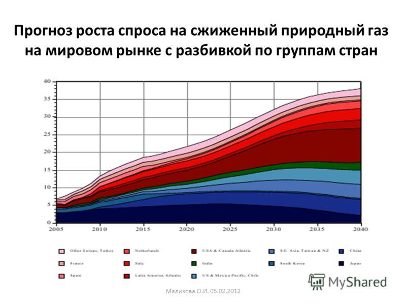 Прогноз роста спроса на сжиженный природный газ на мировом рынке с разбивкой по группам стран Маликова О.И. 05.02.2012