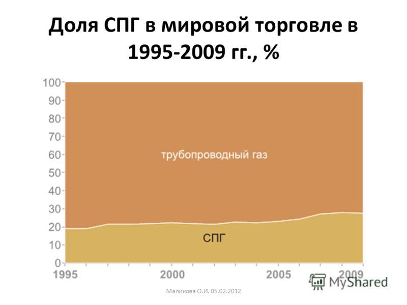 Доля СПГ в мировой торговле в 1995-2009 гг., % Маликова О.И. 05.02.2012
