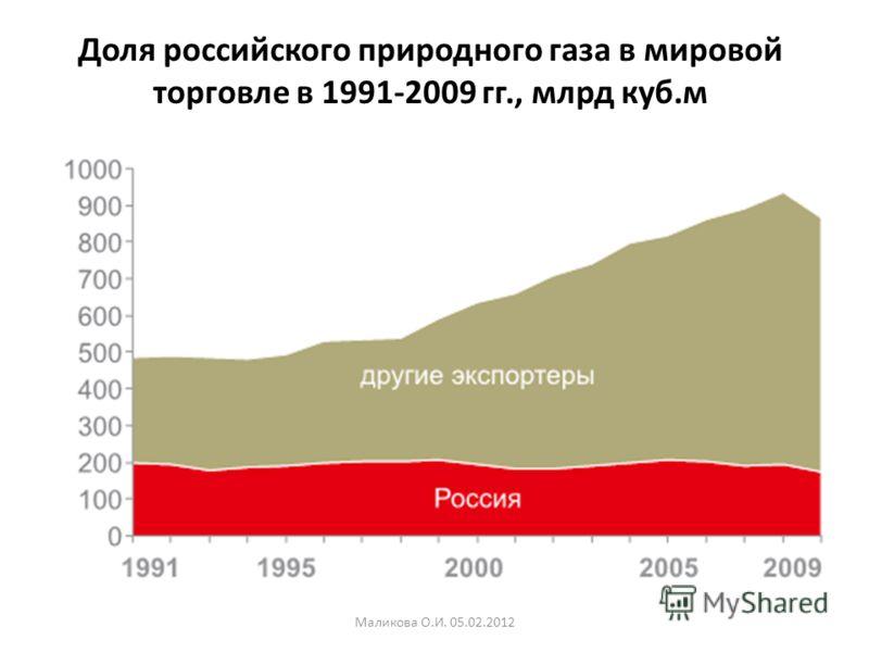 Доля российского природного газа в мировой торговле в 1991-2009 гг., млрд куб.м Маликова О.И. 05.02.2012