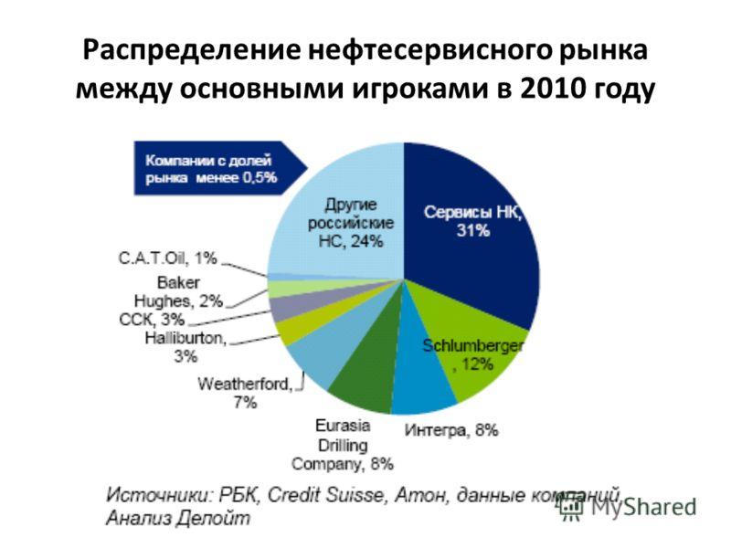 Распределение нефтесервисного рынка между основными игроками в 2010 году