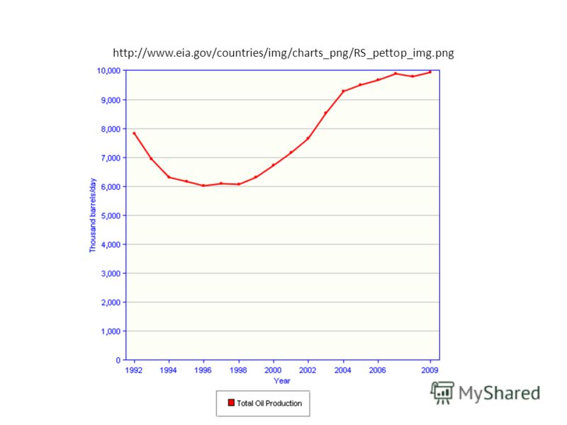 http://www.eia.gov/countries/img/charts_png/RS_pettop_img.png Маликова О.И. 05.02.2012
