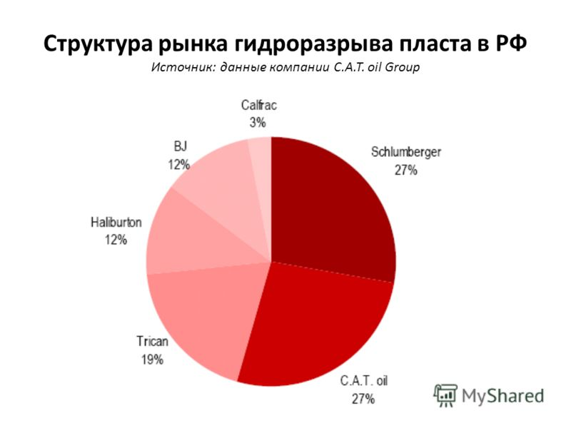Структура рынка гидроразрыва пласта в РФ Источник: данные компании C.A.T. oil Group