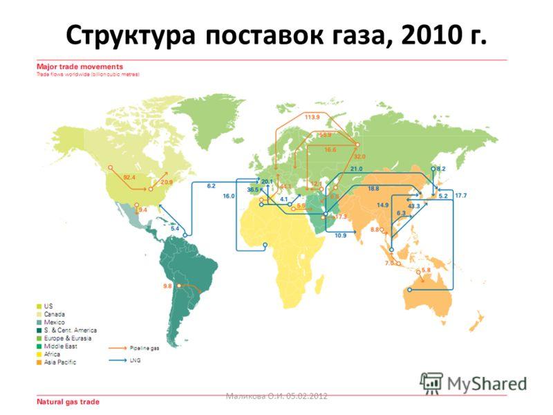 Структура поставок газа, 2010 г. Маликова О.И. 05.02.2012
