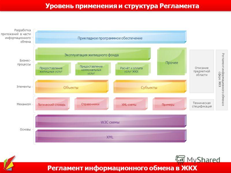 Регламент информационного обмена в ЖКХ Уровень применения и структура Регламента Прикладное программное обеспечение Эксплуатация жилищного фонда Предоставление жилищных услуг Предоставление коммунальных услуг Расчёт и оплата услуг ЖКХ Прочее ОбъектыС