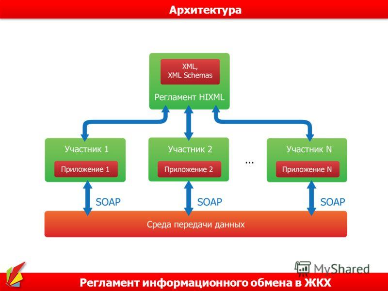 Регламент информационного обмена в ЖКХ Архитектура