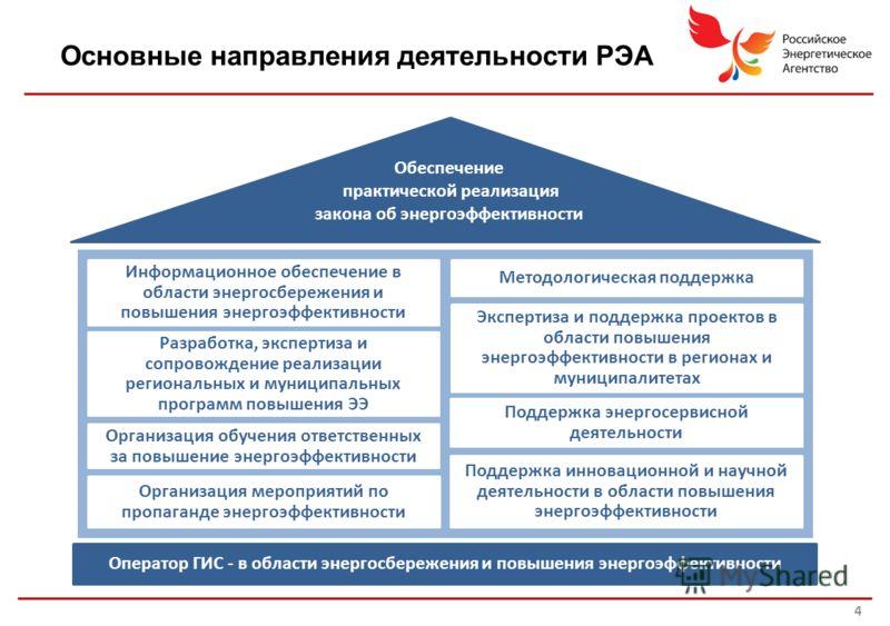 Основные направления деятельности РЭА 4 Информационное обеспечение в области энергосбережения и повышения энергоэффективности Разработка, экспертиза и сопровождение реализации региональных и муниципальных программ повышения ЭЭ Методологическая поддер
