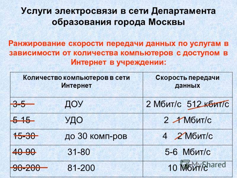 Услуги электросвязи в сети Департамента образования города Москвы Ранжирование скорости передачи данных по услугам в зависимости от количества компьютеров с доступом в Интернет в учреждении: Количество компьютеров в сети Интернет Скорость передачи да