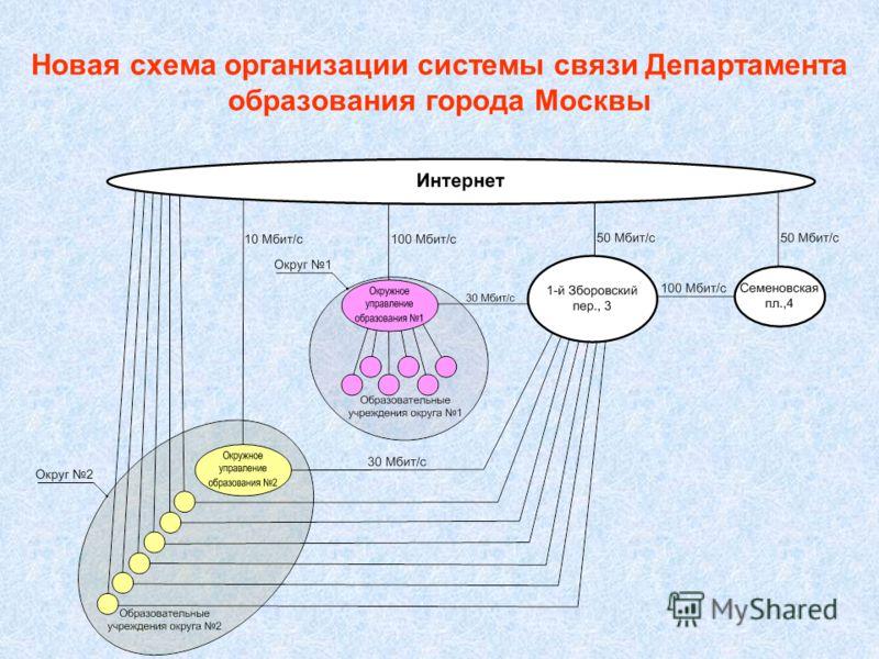 Новая схема организации системы связи Департамента образования города Москвы